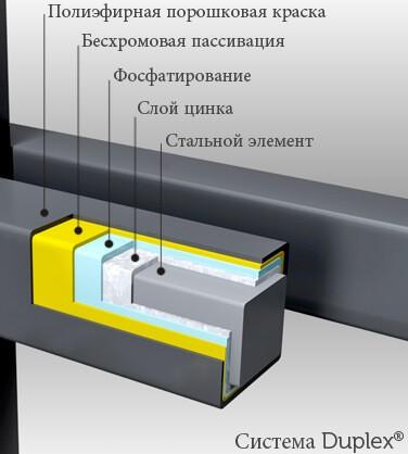 Система DUPLEX – це гарантія довголітньої експлуатації виробів wisniowski